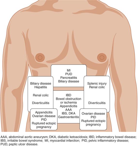 nyeri abdomen berdasarkan regio