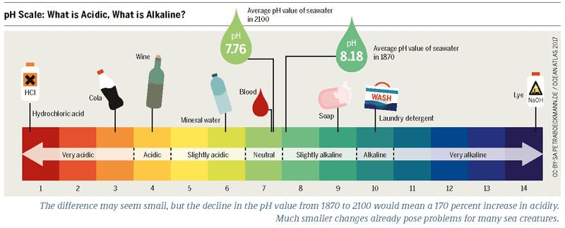 manfaat pengukuran kadar pH