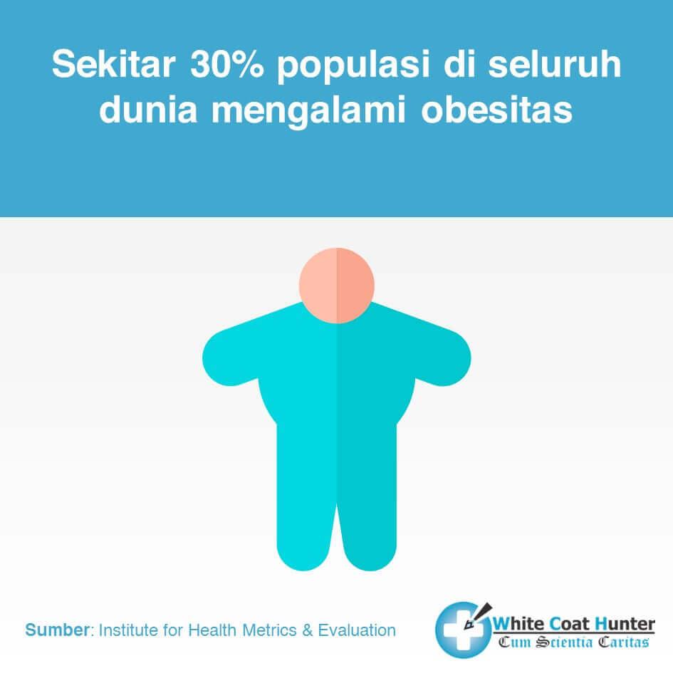 Fakta Kesahatan dan Obesitas