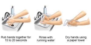 Langkah Cuci Tangan dengan Air Mengalir dan Sabun