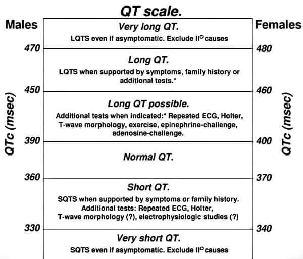 Skala Interval QT
